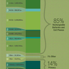 Call2Recycle Collections Graphic