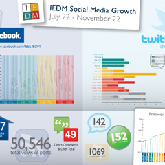 IEDM Social Media Growth Graphic